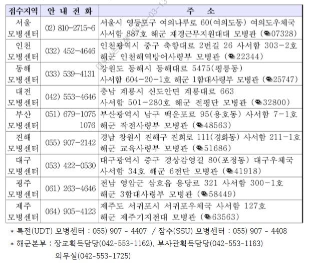 모병센터 연락처